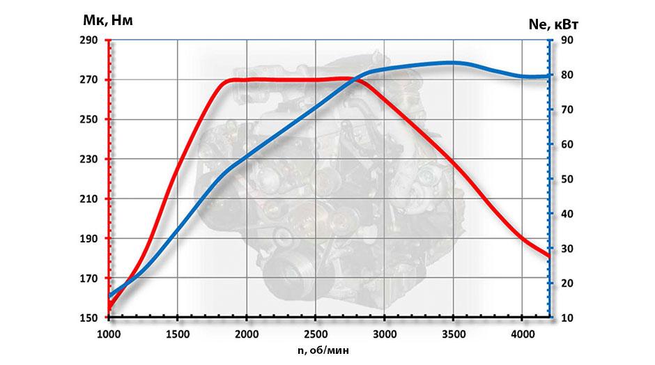 График крутящего момента и мощности двигателей