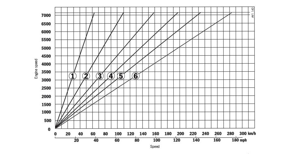 Зависимость разгона от передаточных чисел КПП